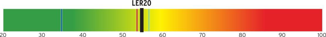 """In Zusammenarbeit mit der Hochschule Osnabrück haben wir ein Verfahren entwickelt, um die Qualität einer Abhörumgebung zu bewerten. Das Listening Environment Rating (LER) Verfahren basiert auf Messdaten und berücksichtigt damit sowohl die verwendeten Lautsprecher und deren Aufstellung als auch die raumakustischen Verhältnisse. Der Einzahlwert LER20 beschreibt die Abweichung vom """"idealen"""" Raum und liegt typischerweise zwischen 20 (nahezu perfekt) und 100 (schlecht). Das Verfahren ist ebenso für professionelle Anwendungen im Tonstudio als auch für private Nutzungen (Hifi, Heimkino) geeignet und berücksichtigt die nachfolgend aufgeführten Parameter."""
