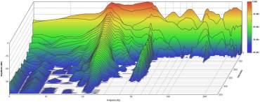 Wasserfall darstellung (Low Frequency Decay) Regieraum