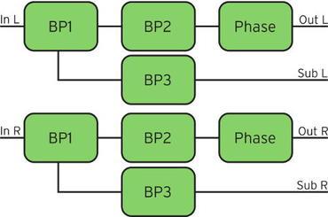 Zwei Subwoofer, je ein Filter pro Kanal und Subwoofer, Phasenkompensation im Kanal