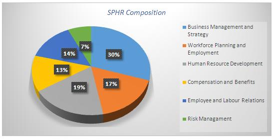 sphr certification exam is conducted twice in a year with 175 questions and duration of 3 hours this exam is one of the most sought one in hr industry