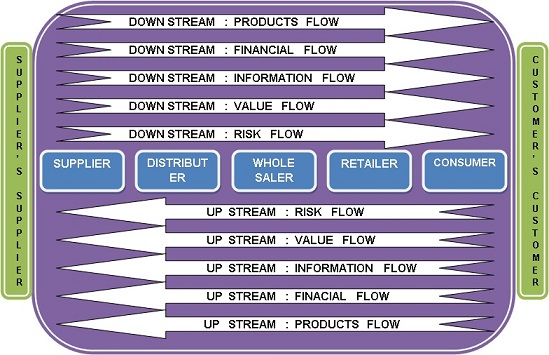 The Five Major Flows in Supply Chain – Brandalyzer