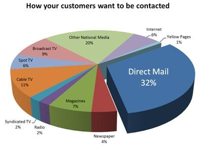 Direct Marketing Channel Definition Marketing Dictionary
