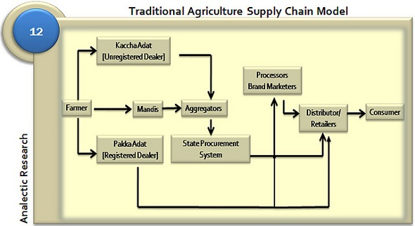 Building a Supply Chain for Rural India | Business Article ...