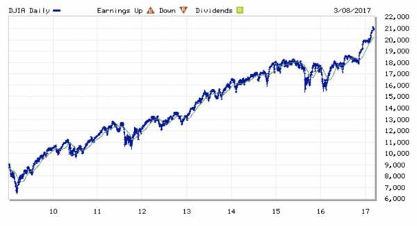 Bull Market(s) Celebrate 8th Year