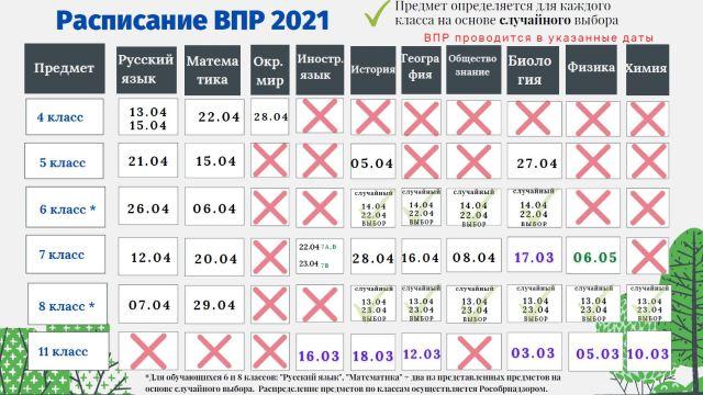 Расписание ВПР 2021