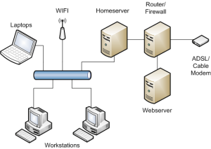 Home Server Planning the installation – MBSE Web