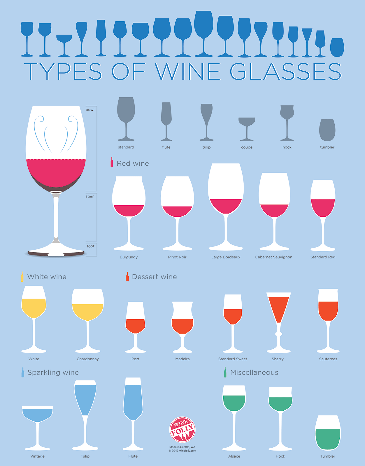 glass shapes the taste of your wine