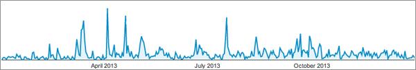 McCarthy Digital Top Posts of 2013: Graph