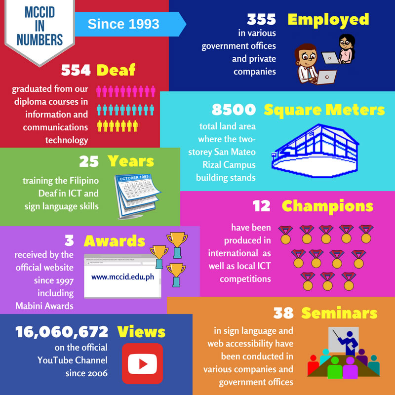 MCCID in Numbers Infographics