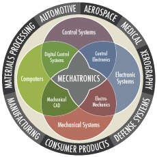 Advanced Manufacturing Technology Degree Program ...
