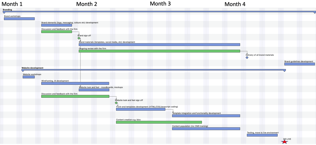 Marketing Project Timeline for Law Firm Startup