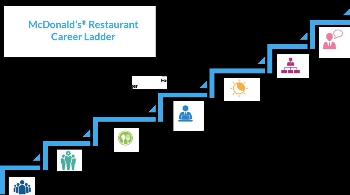 Best Family Chain Restaurants
