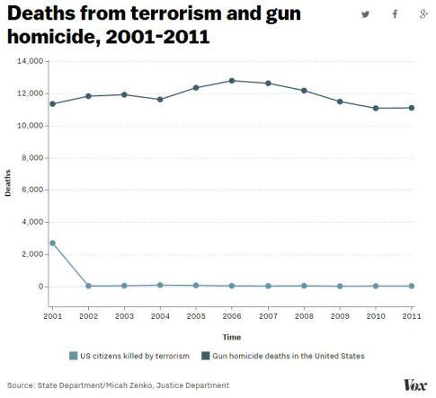 vox-gun-deaths-chart