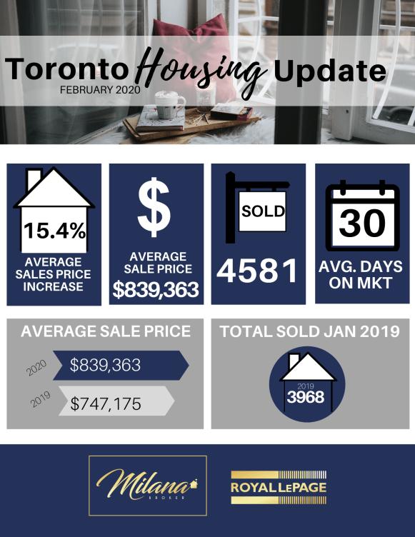 Etobicoke and Toronto Real Estate Update