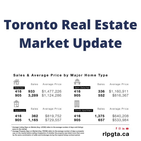 Toronto and Etobicoke Real Estate