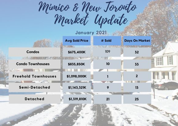 Mimico and New Toronto House Prices