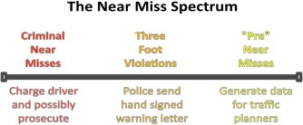 Near-Miss-Spectrum-