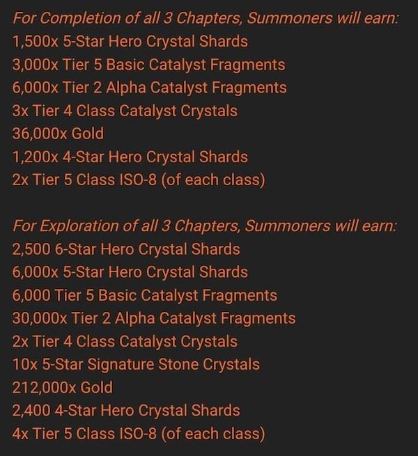 Uncollected Rewards update