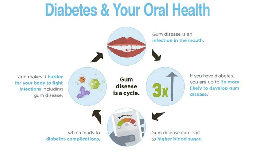 diabetes teeth and oral health problems