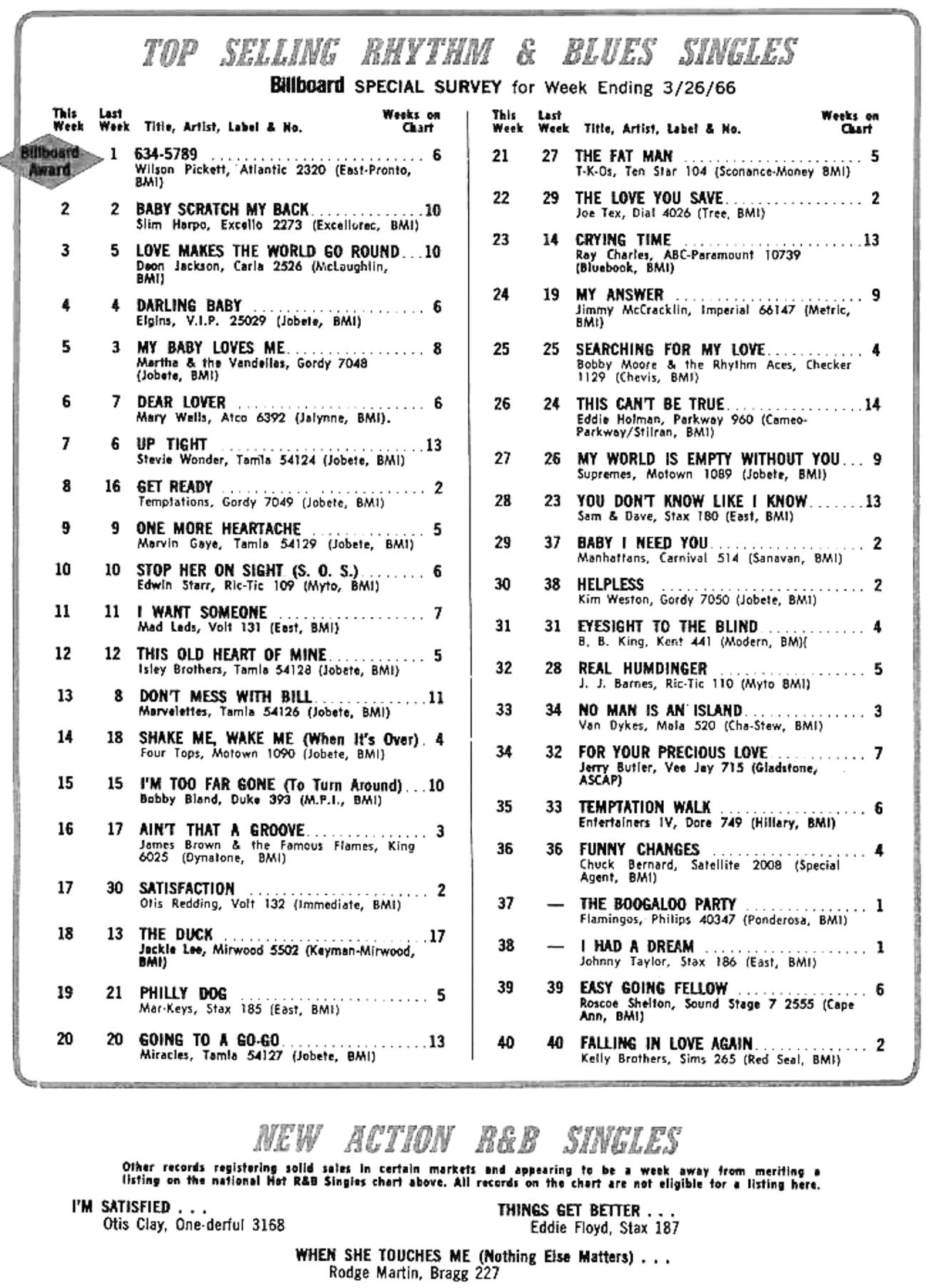 Billboard r b survey chart