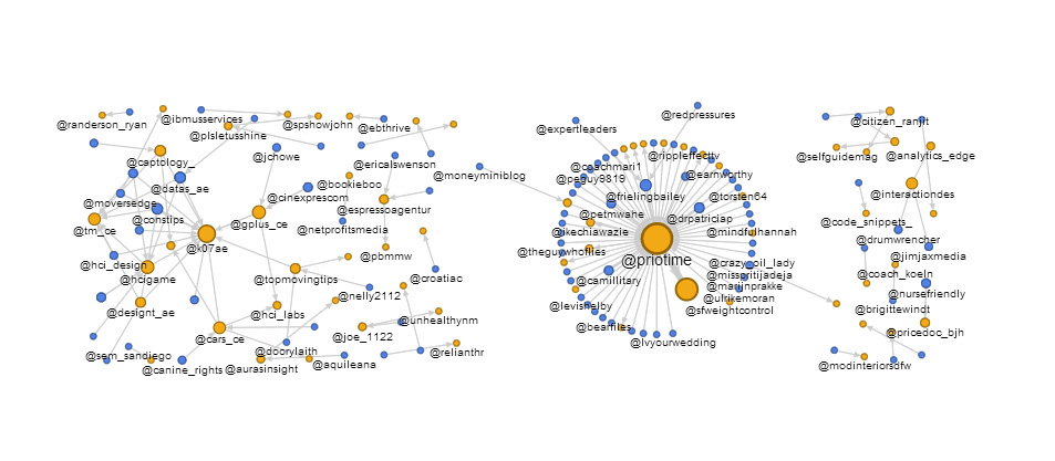 PrioTime Twitter Network Graph by MD2C