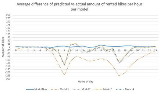 results AzureML Regression Demand Estimation
