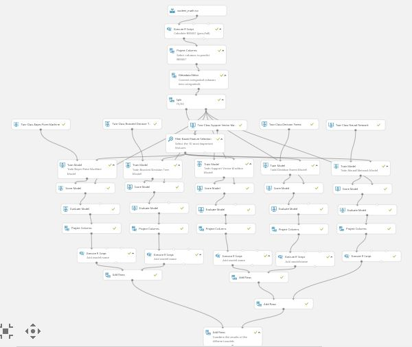 How to build a Student Performance Classifier with Azure