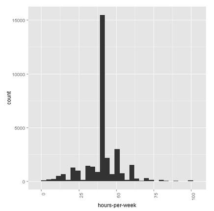 Azure-Machine-Learning-Hours-Per-Week