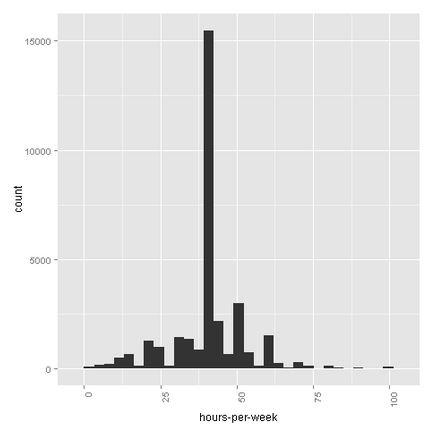 Azure-Machine-Learning-Hours-Per-Week