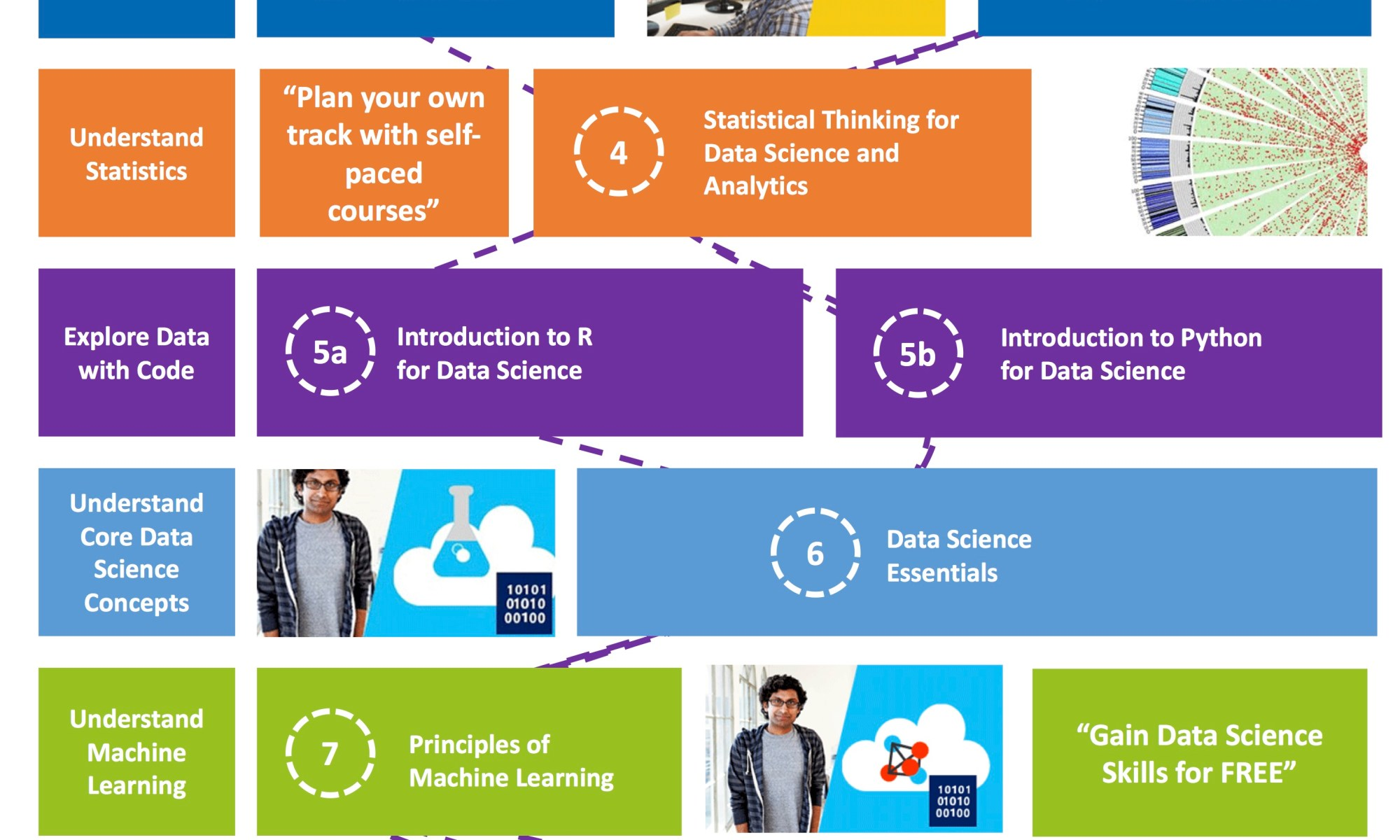 Microsoft Data Science Track met Data Changers