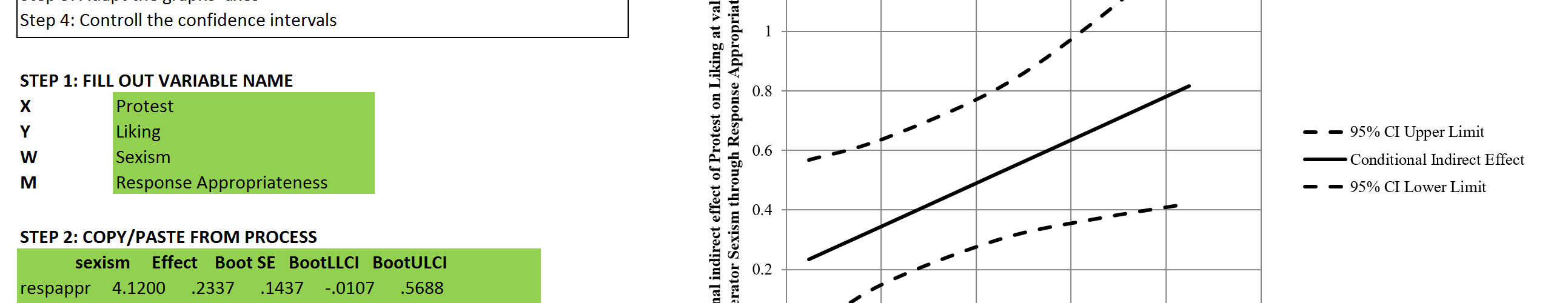 Graphing conditional indirect effects