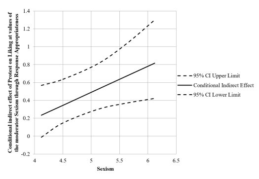 graphing conditional indirect effect graph 3