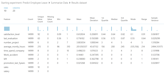 predict employee leave data summary