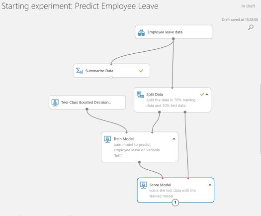 score employee leave model