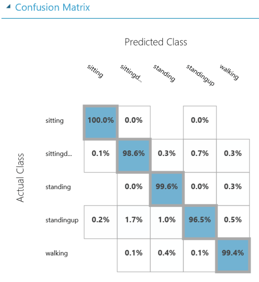 Human Activity Classifier - DataChangers Inspiration - Azure-ML-Confusion-Matrix