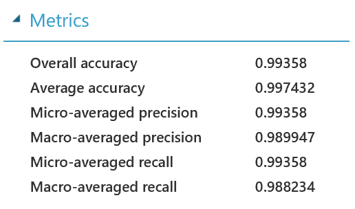 Human Activity Classifier - DataChangers Inspiration - Azure-ML-Metrics