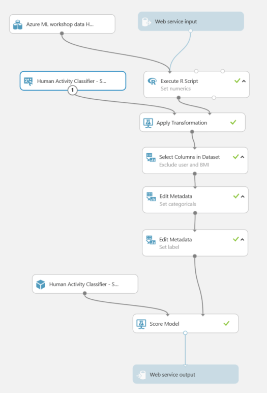 Human Activity Classifier - DataChangers Inspiration - Azure-ML-Predictive
