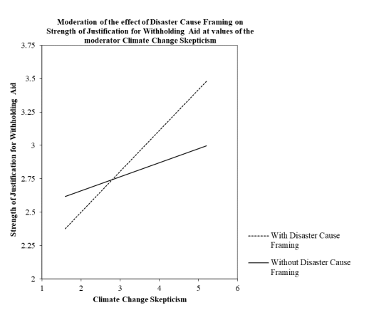 Graphing moderation with PROCESS V3.0 graph 1