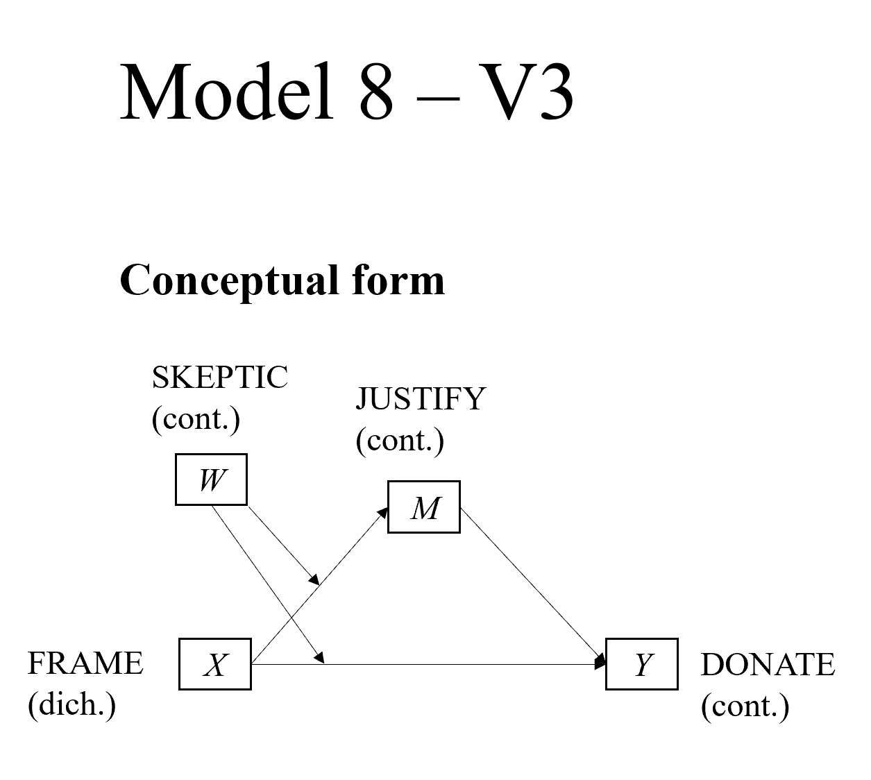 PRODUCT V3 Model 8 Graphing moderated mediation - PROCESS V3