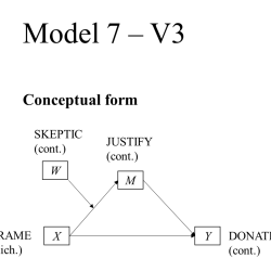 Model 7 Moderated Mediation Conceptual Model PROCESS