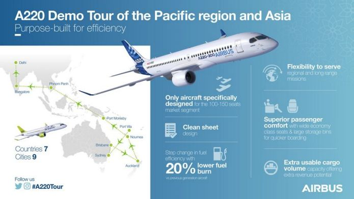 A220 Pacific demo tour infographic