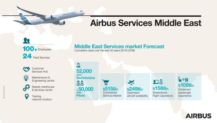 Infographics Airbus Services Middle East