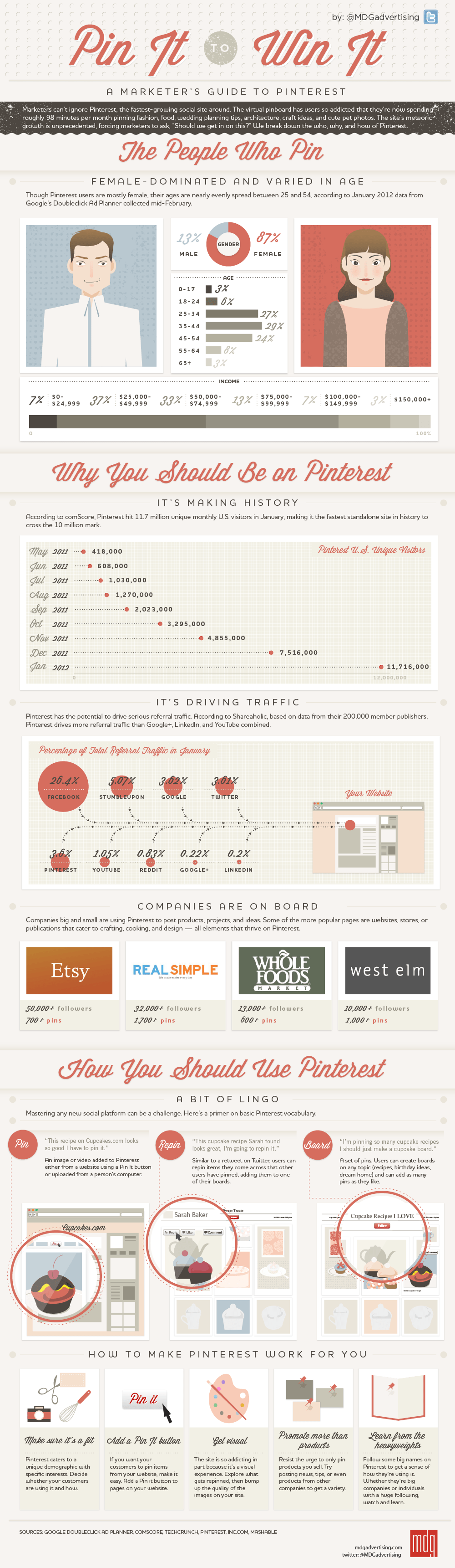 Marketer's Guide To Pinterest: Pin It To Win It [infographic by MDG Advertising]