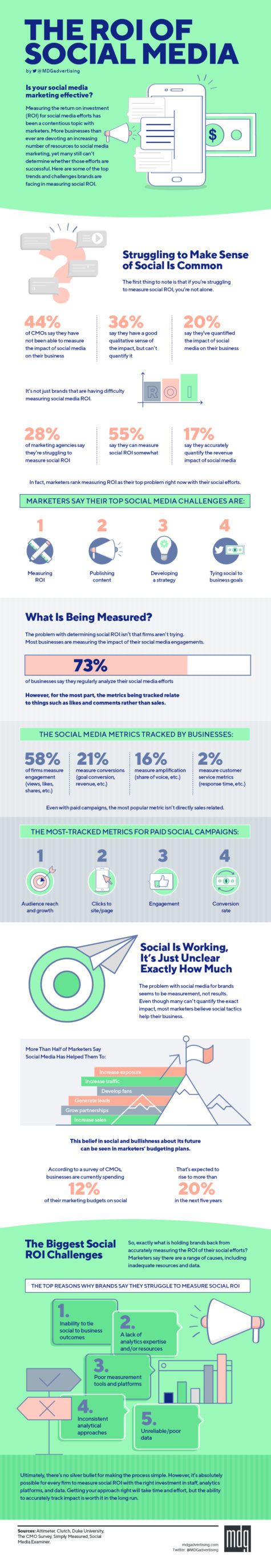 The ROI of Social Media [Infographic]