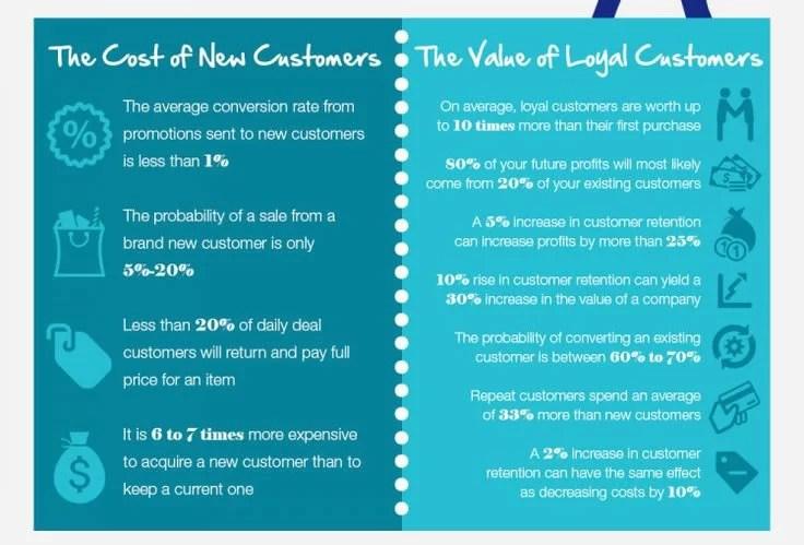 el coste de conseguir nuevos clientes