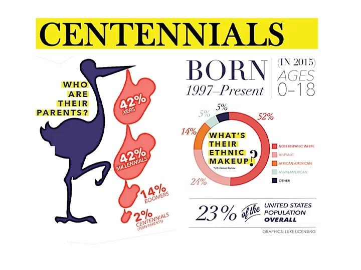 SMS Marketing para la generación Z