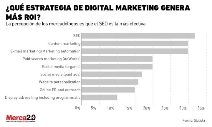 ¿Qué estrategia de marketing tiene mejor ROI?