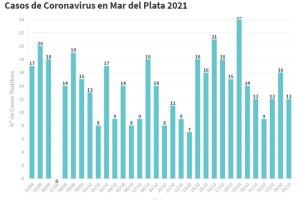 El SISA reportó hoy 12 nuevos contagios