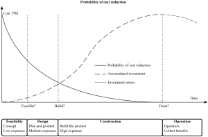 Buildings   Free FullText   A Production Model for Construction: A Theoretical Framework