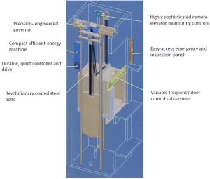 Buildings   Free FullText   Tall Buildings and Elevators: A Review of Recent Technological